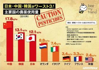 農薬使用量-USAの5倍.png