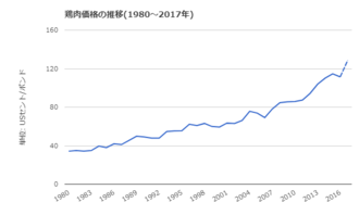 USA-鶏肉価格の年次推移.png